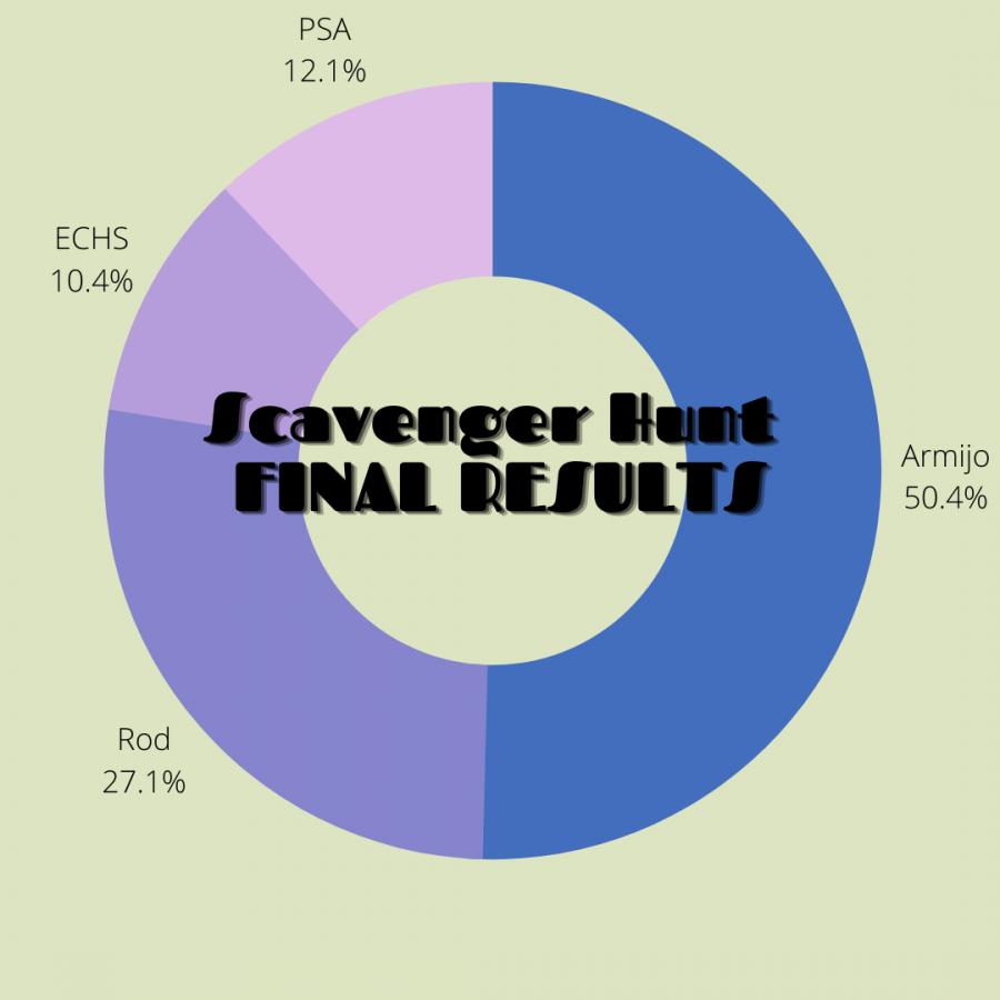 Royals+rock+the+Scavenger+Hunt%21