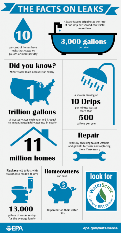 There are things you can do to save water.